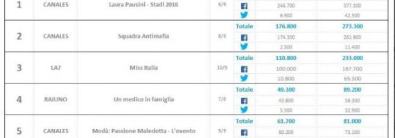 nielsen-social-content-ratings-tv-12-settembre-2016